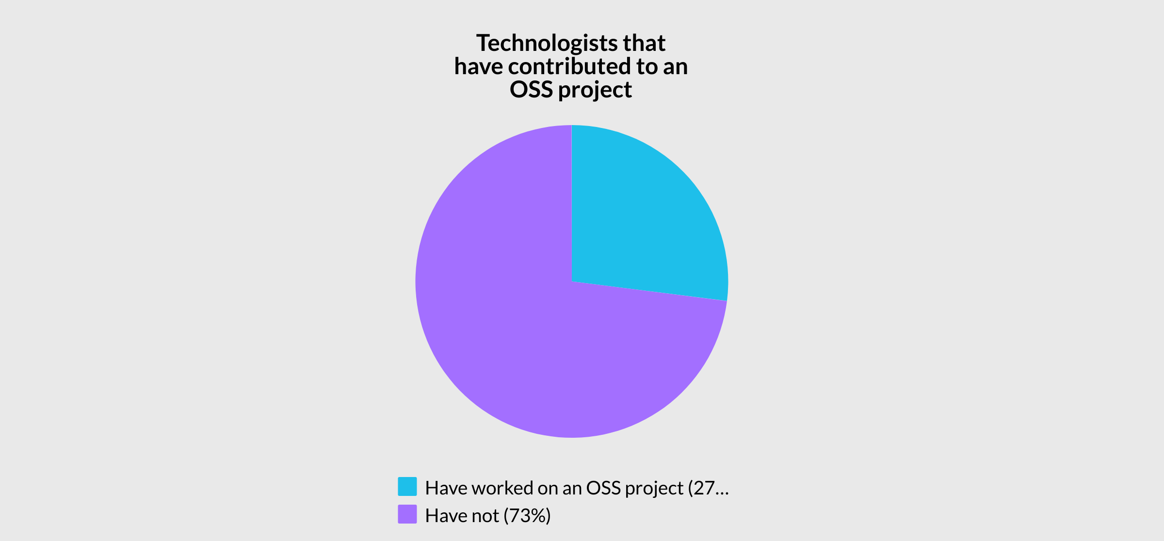 Pie chart shorting breakdown of technologist who have and have not contributed to open source