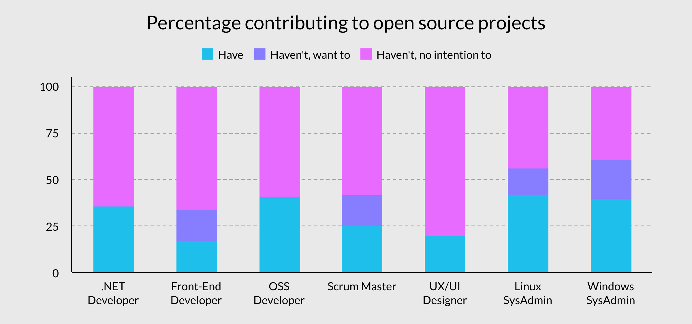 Graph showing percentage contributed to open source by job role