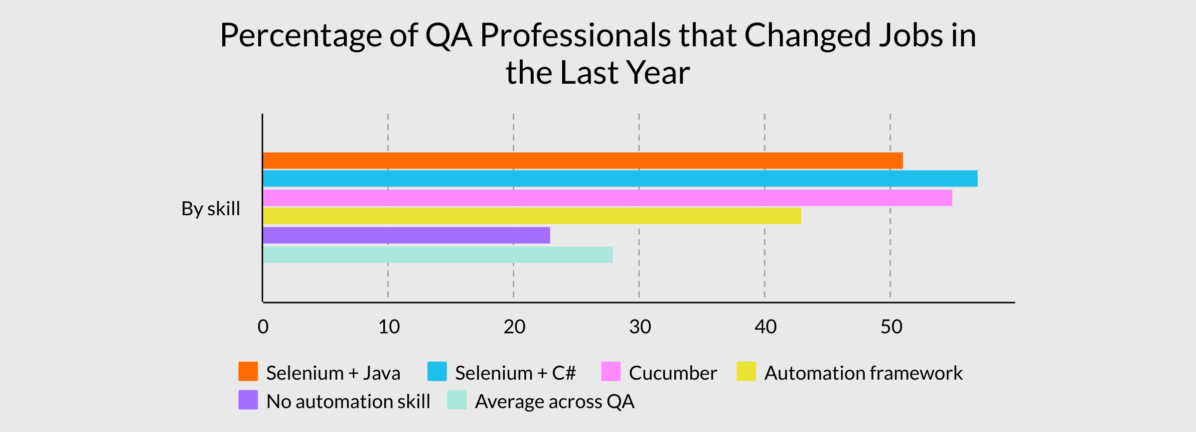 Graph showing percentage of QA professionals that changed jobs in the last year