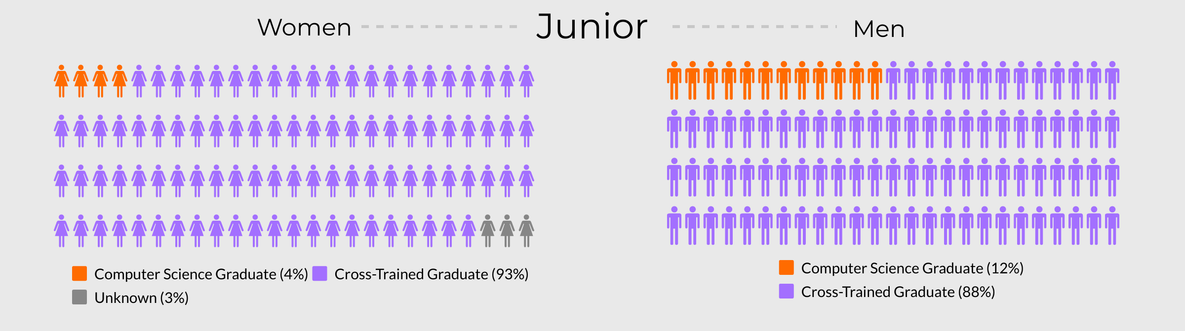 Visualisation comparing what percentage of Junior Ruby developers have a degree versus those who complete a bootcamp.