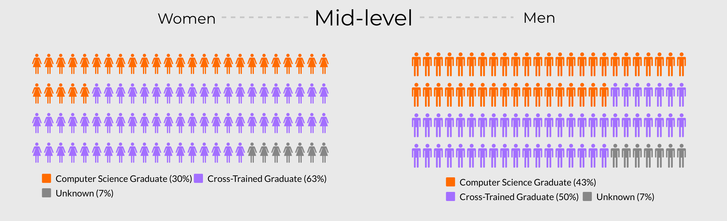 Visualisation comparing what percentage of Mid-level Ruby developers have a degree versus those who complete a bootcamp.