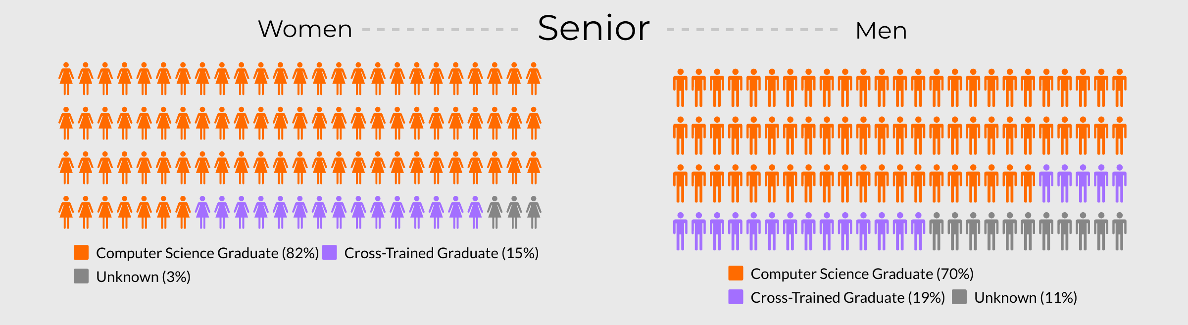 Visualisation comparing what percentage of Senior Ruby developers have a degree versus those who complete a bootcamp.