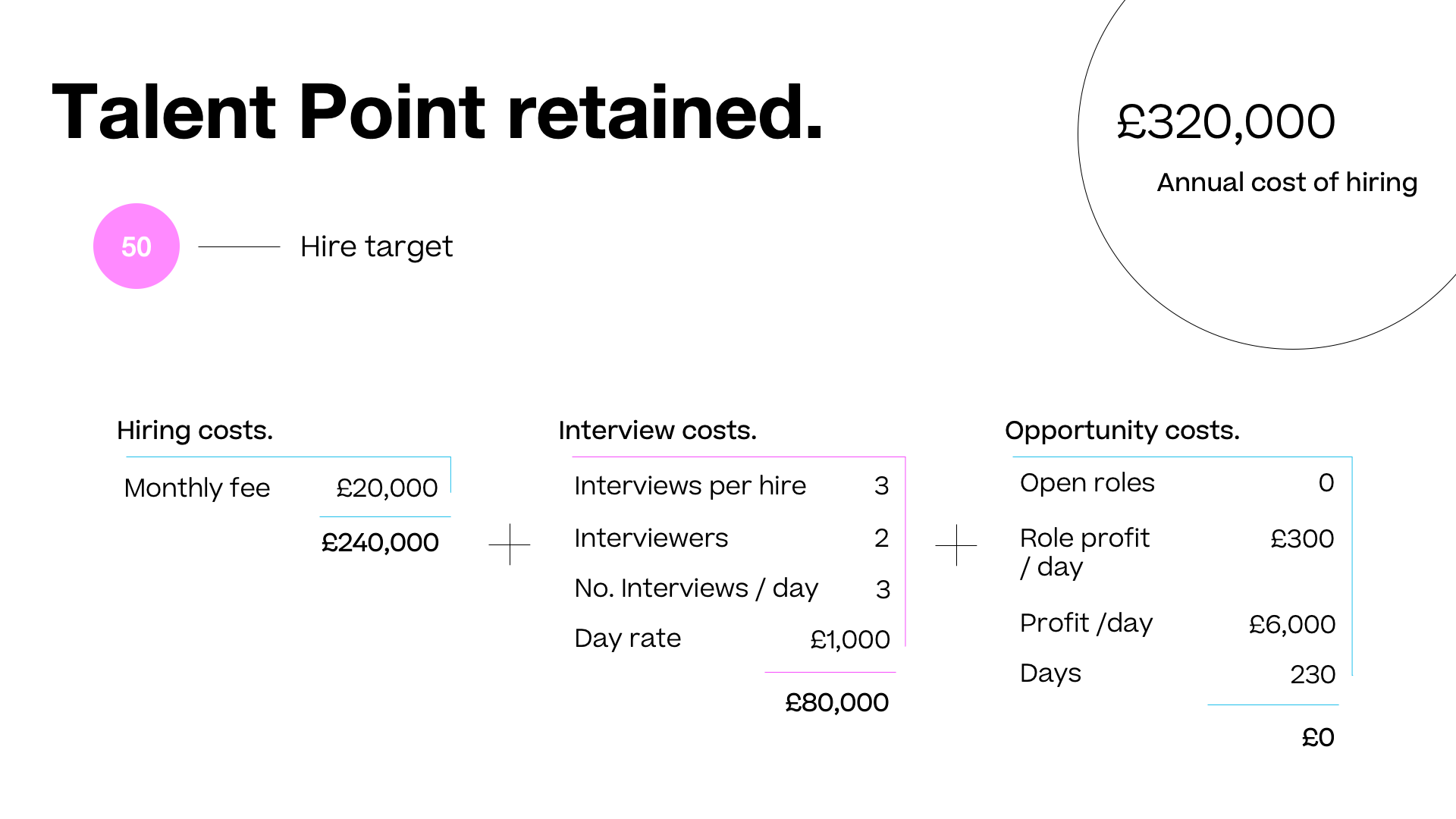 talent-point-retained-service