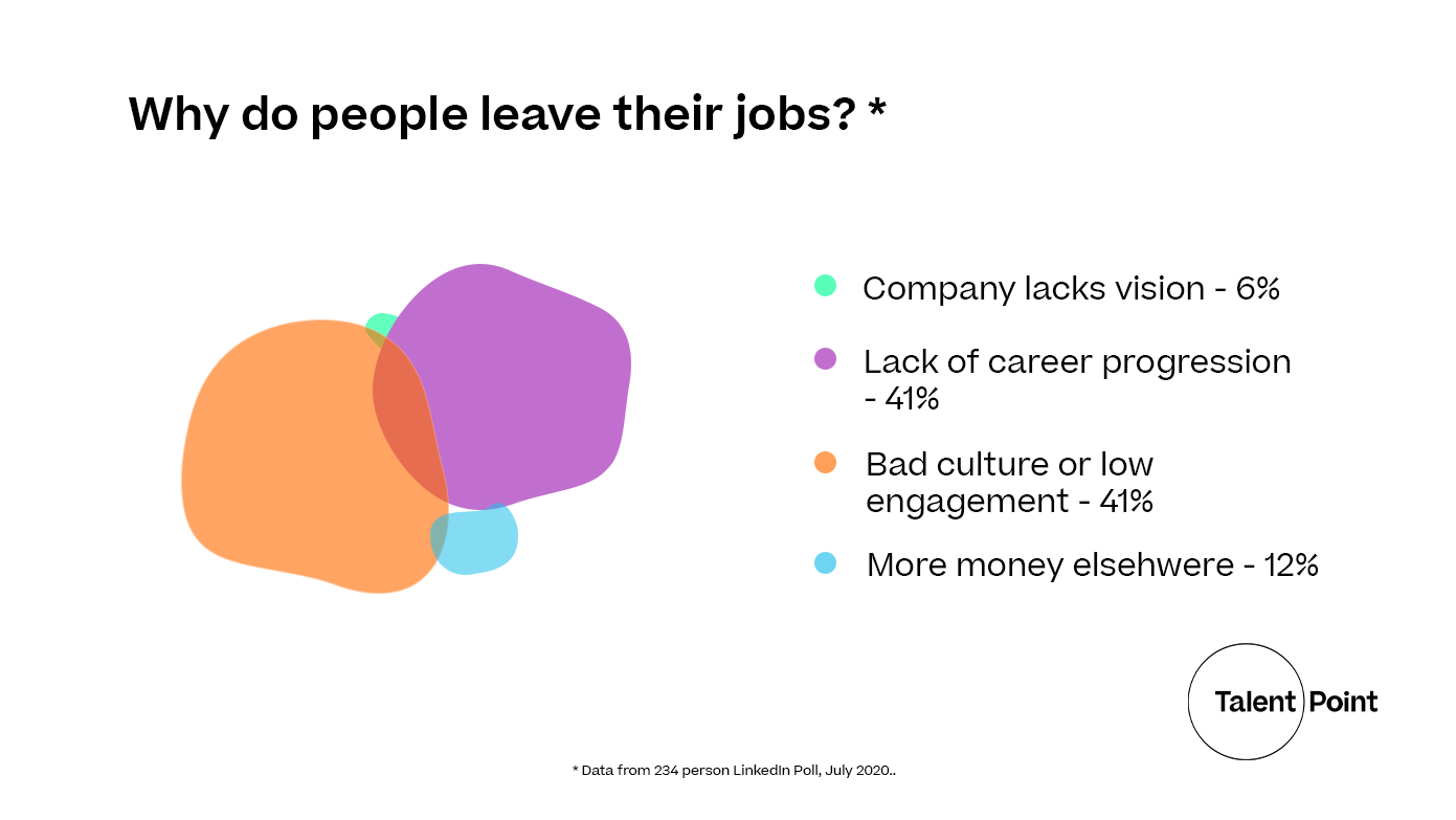 why-do-people-leave-their-jobs-linkedin-poll-data-visualisation-2020